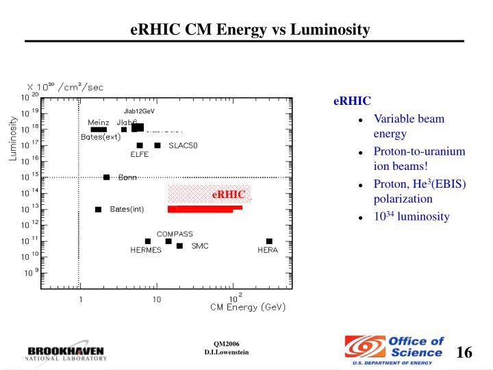 eRHIC CM Energy vs Luminosity