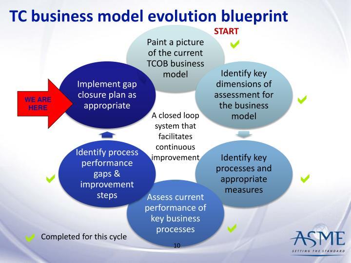 TC business model evolution blueprint