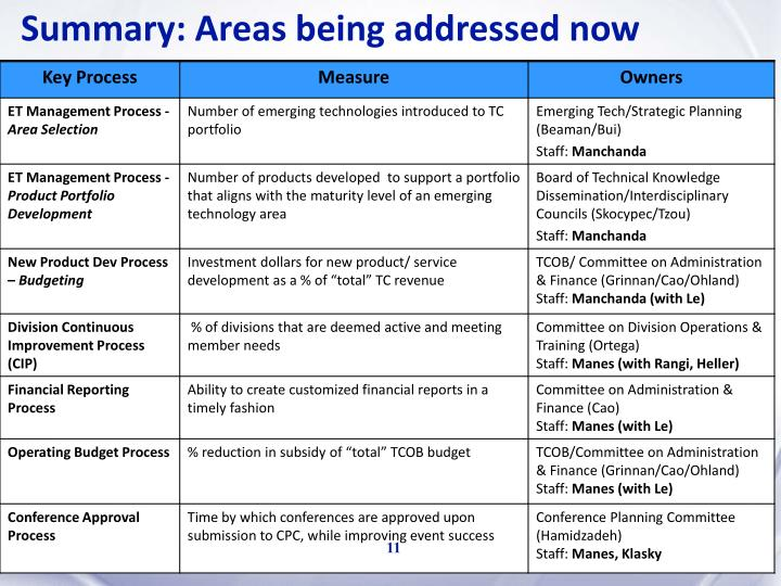 Summary: Areas being addressed now