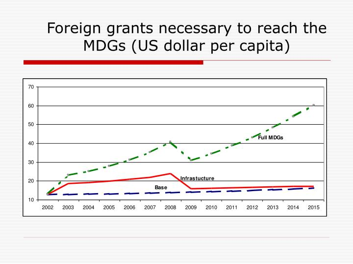 Foreign grants necessary to reach the MDGs (US dollar per capita)