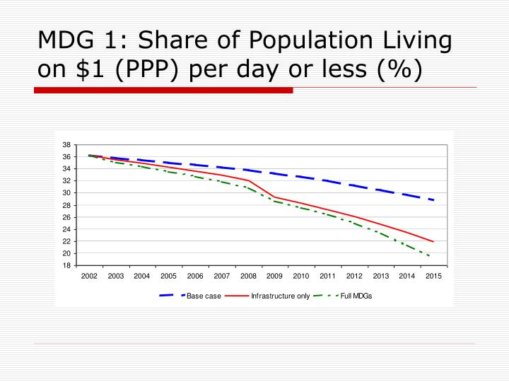 MDG 1: Share of Population Living on $1 (PPP) per day or less (%)