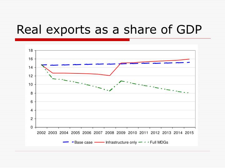 Real exports as a share of GDP