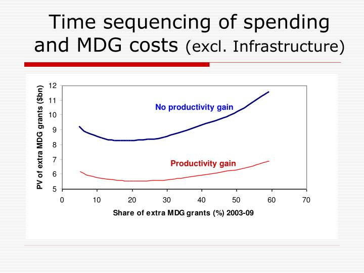 Time sequencing of spending and MDG costs