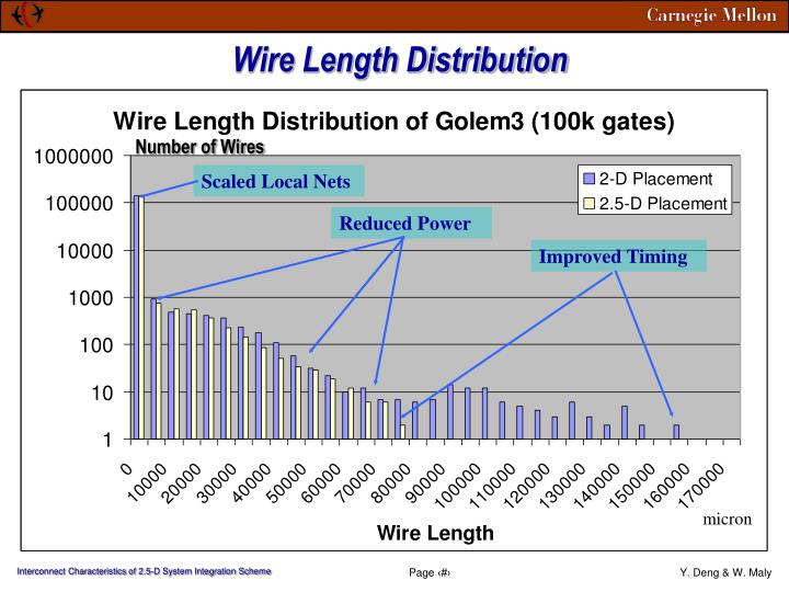 Wire Length Distribution