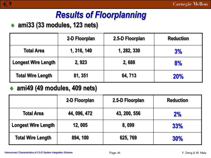 Results of Floorplanning