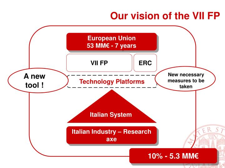 Our vision of the VII FP