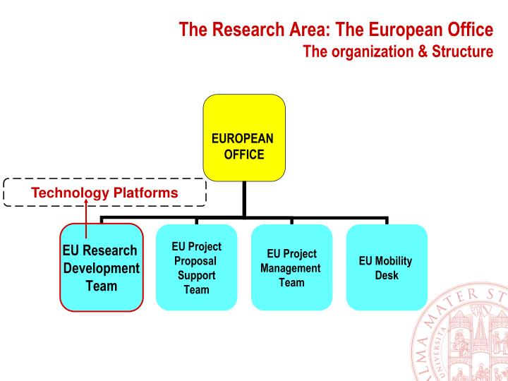 The Research Area: The European Office