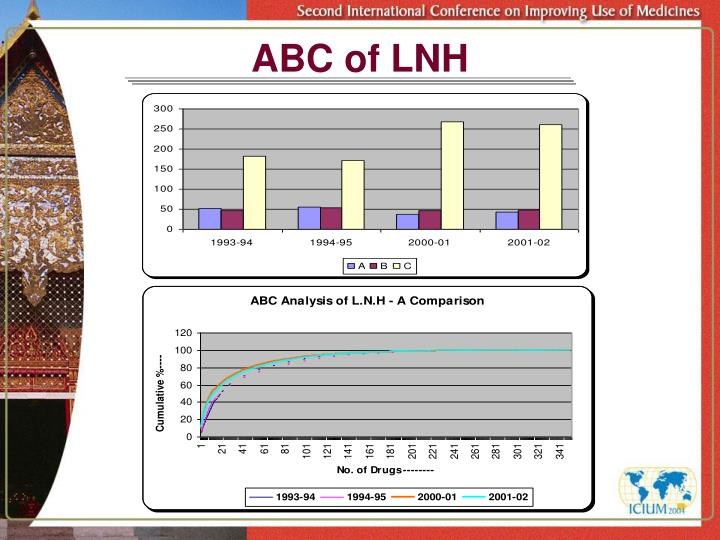ABC of LNH
