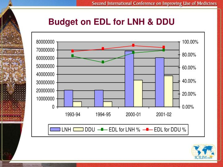 Budget on EDL for LNH & DDU