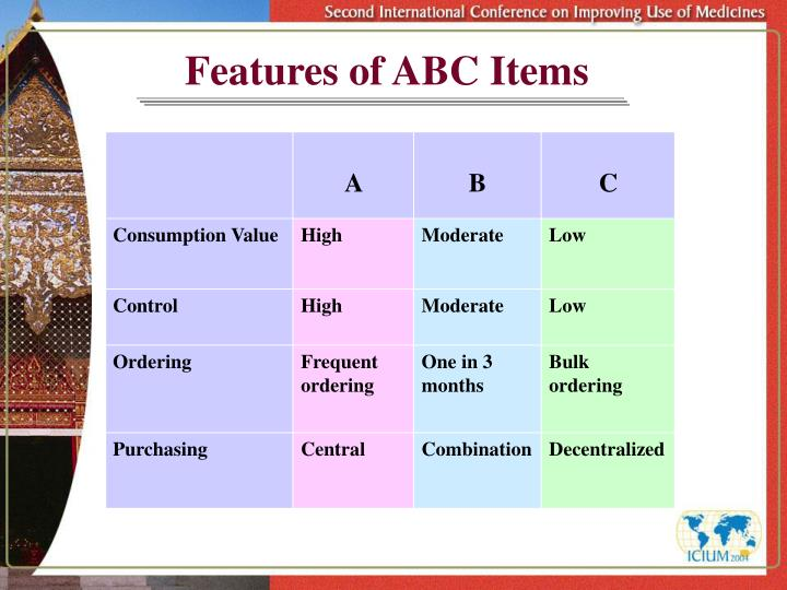 Features of ABC Items