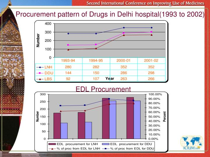 Procurement pattern of Drugs in Delhi hospital(1993 to 2002)