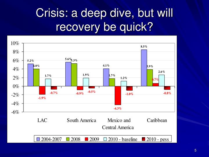Crisis: a deep dive, but will recovery be quick?