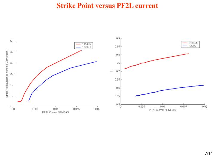 Strike Point versus PF2L current