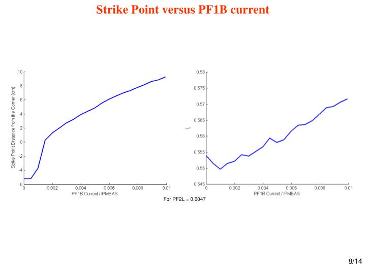 Strike Point versus PF1B current