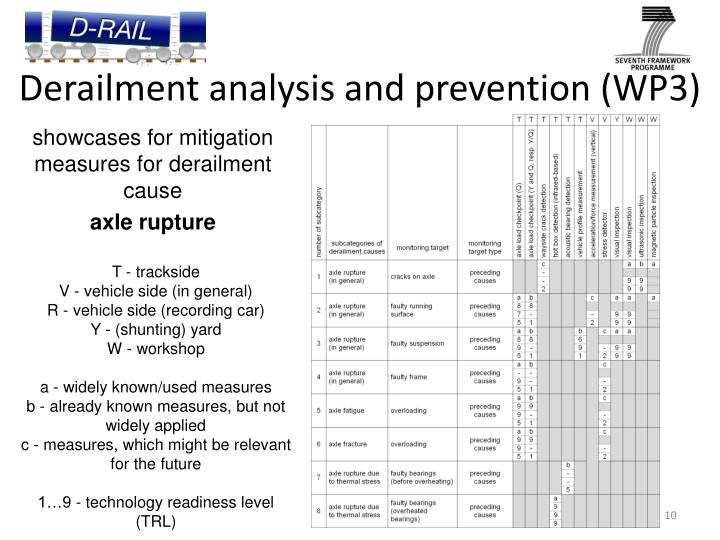 Derailment analysis and prevention (WP3)