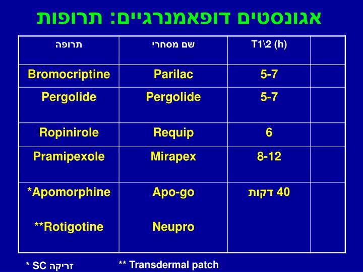 אגונסטים דופאמנרגיים: תרופות