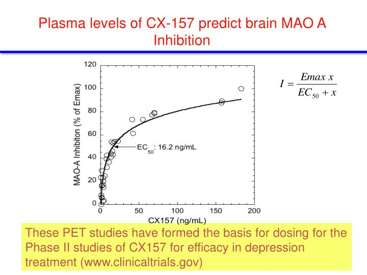 Plasma levels of CX-157 predict brain MAO A Inhibition
