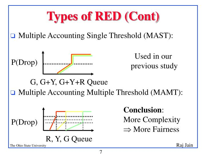 Types of RED (Cont)