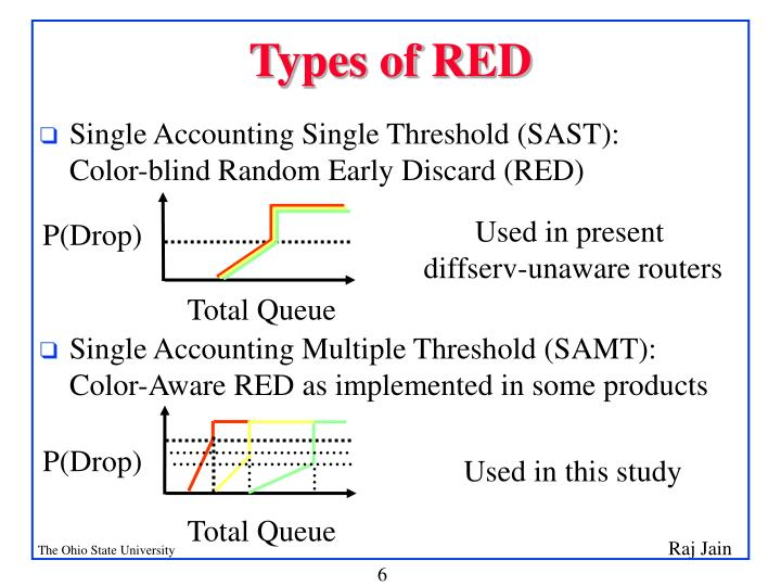 Types of RED