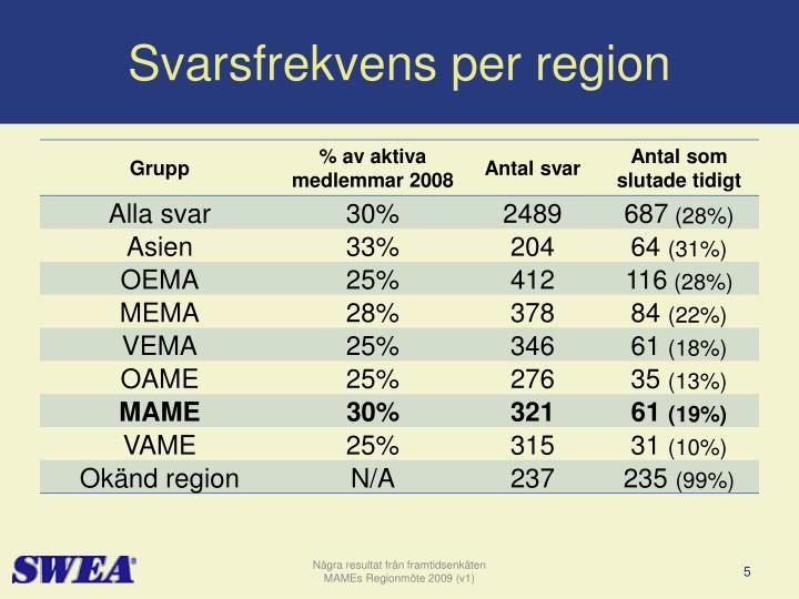 Svarsfrekvens per region