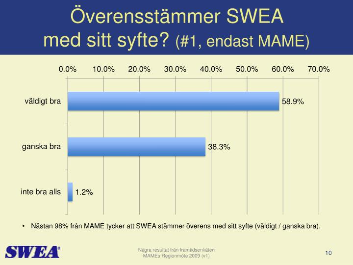 Överensstämmer SWEA