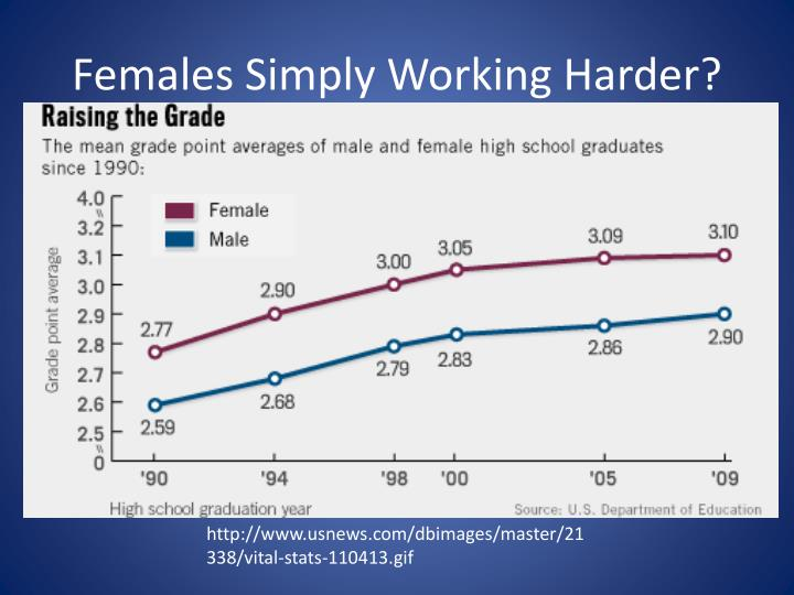 Females Simply Working Harder?