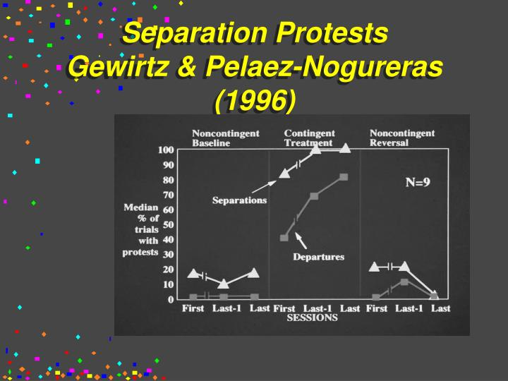 Separation Protests