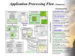 application processing flow summary