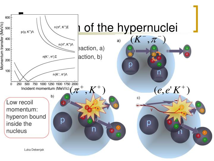 Production of the hypernuclei