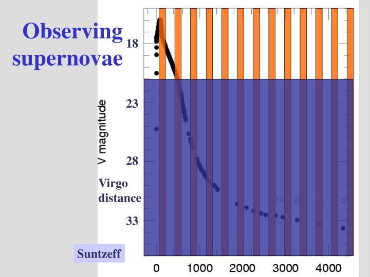 Observing supernovae