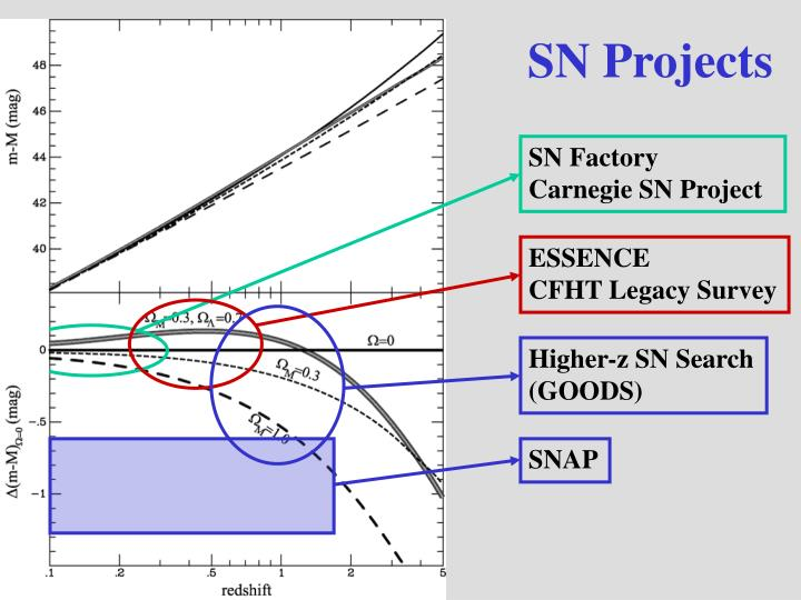 SN Projects