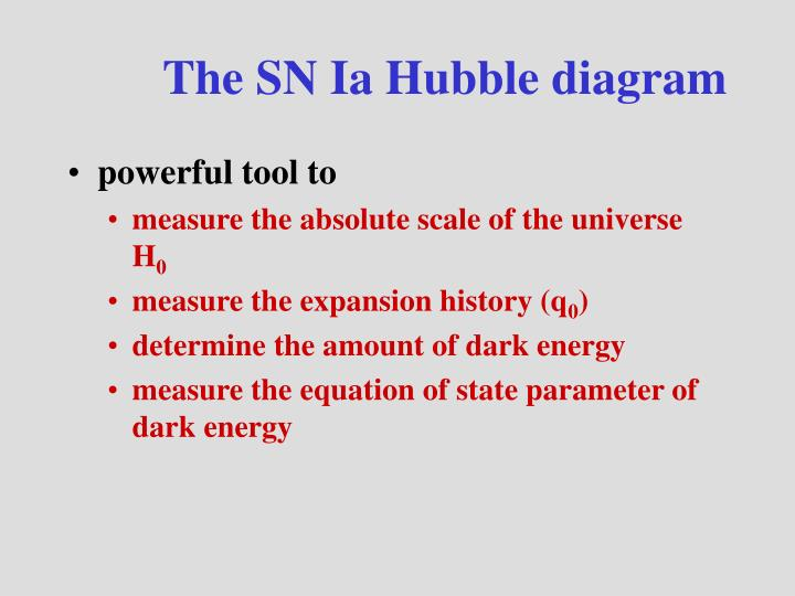 The SN Ia Hubble diagram