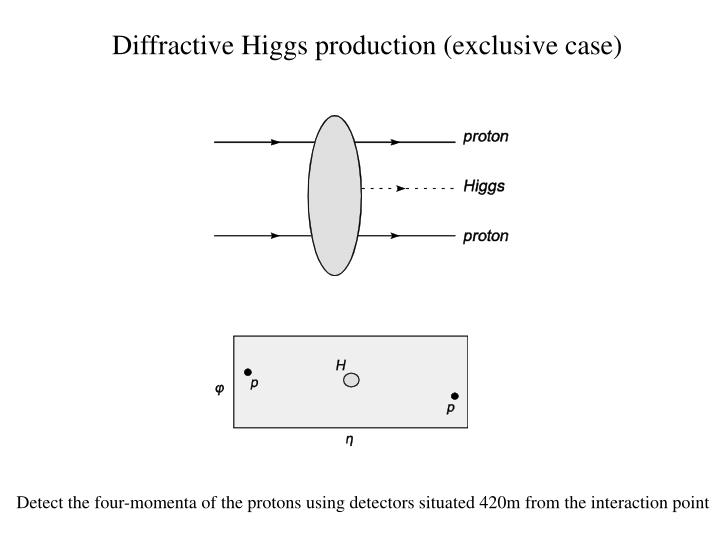 Diffractive Higgs production (exclusive case)