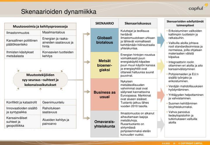 Skenaarioiden dynamiikka