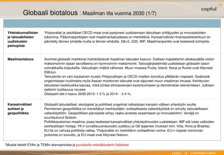 Globaali biotalous