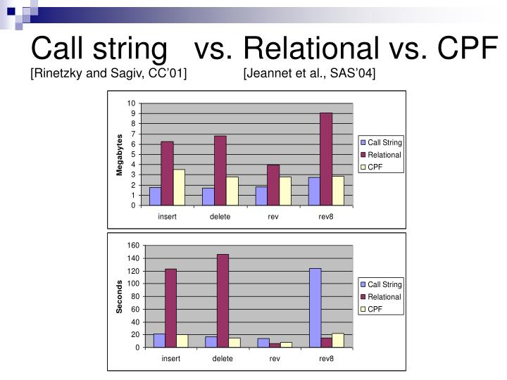 Call string   vs. Relational vs. CPF