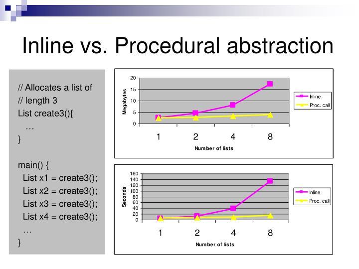 Inline vs. Procedural abstraction