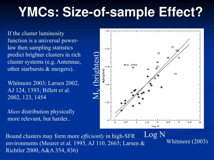 YMCs: Size-of-sample Effect?
