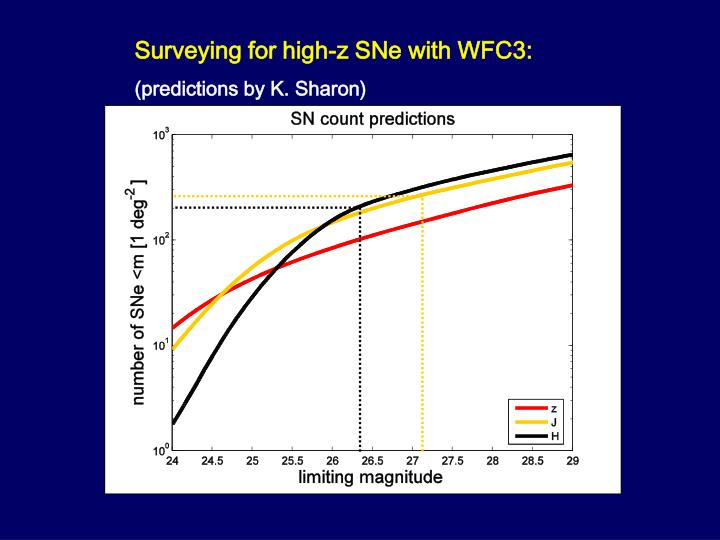 Surveying for high-z SNe with WFC3: