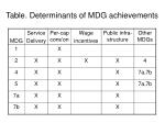 table determinants of mdg achievements