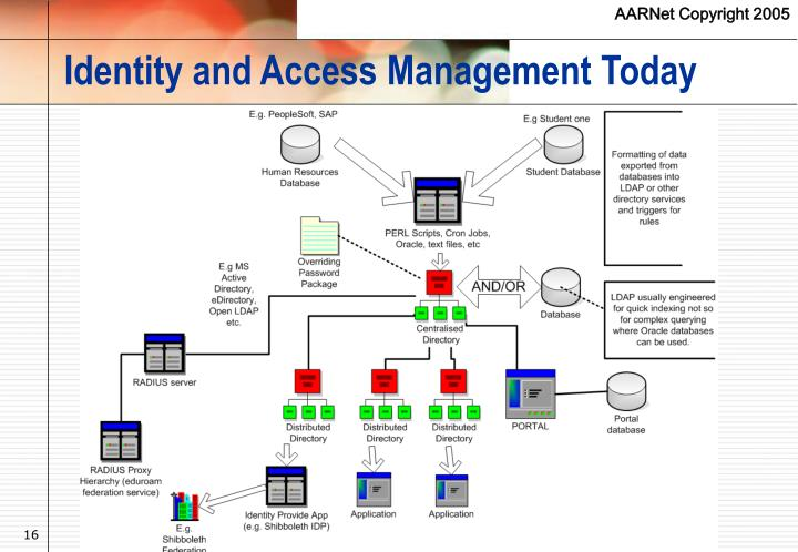 Identity and Access Management Today