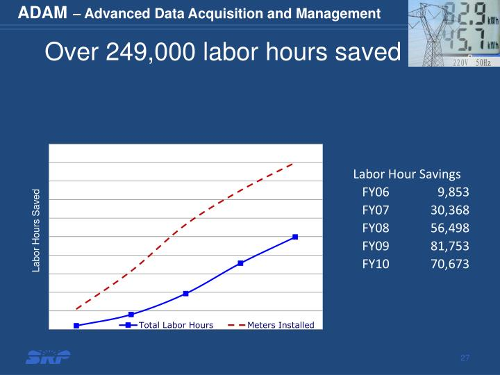 Over 249,000 labor hours saved
