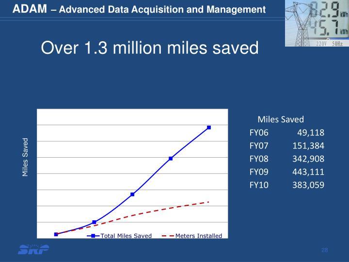 Over 1.3 million miles saved