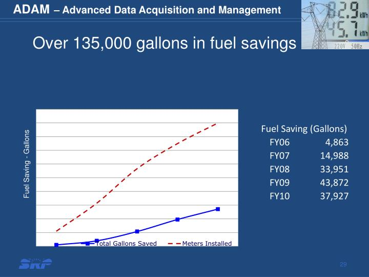 Over 135,000 gallons in fuel savings