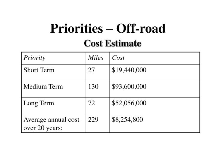 Priorities – Off-road