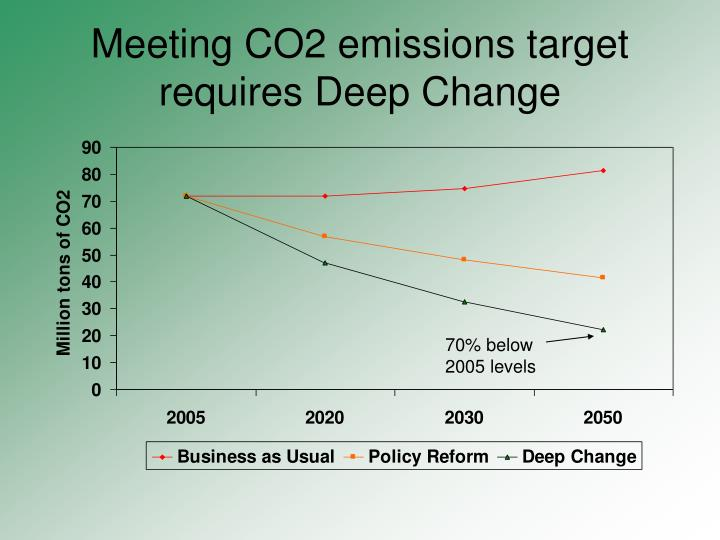 Meeting CO2 emissions target requires Deep Change