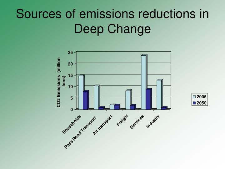 Sources of emissions reductions in Deep Change