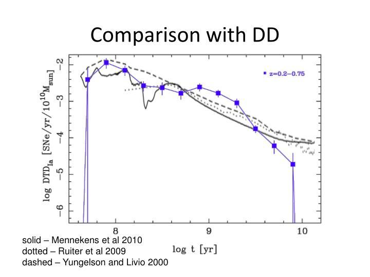 Comparison with DD