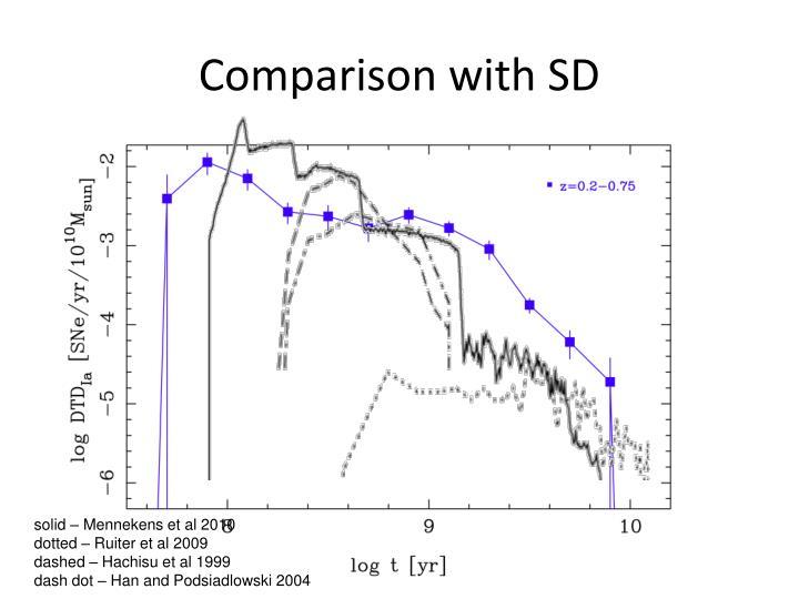 Comparison with SD