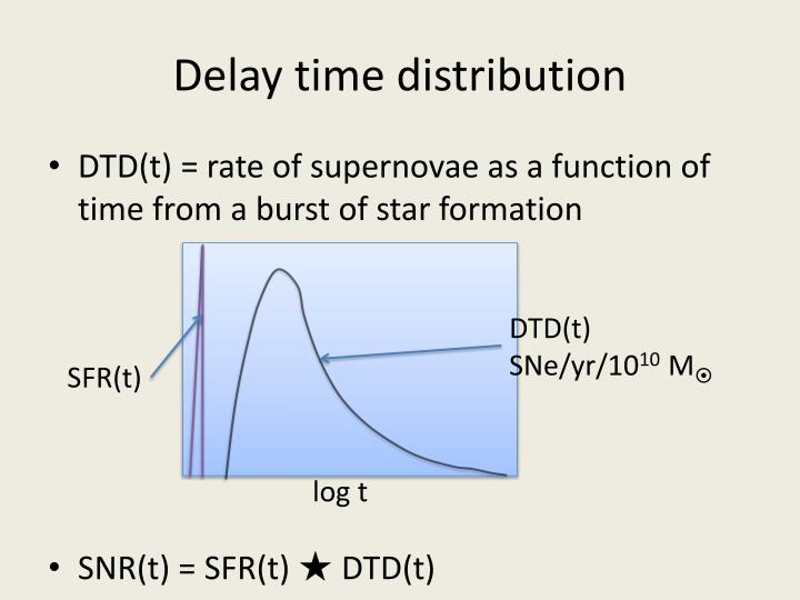 Delay time distribution
